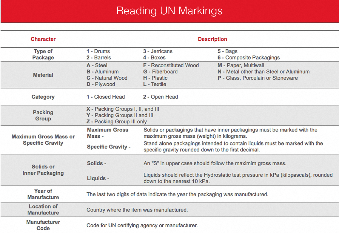 un-markings-guide